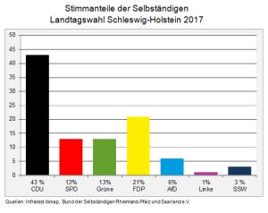 Stimmanteile SH 2017